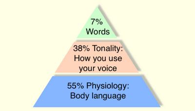 Communication-pyramid