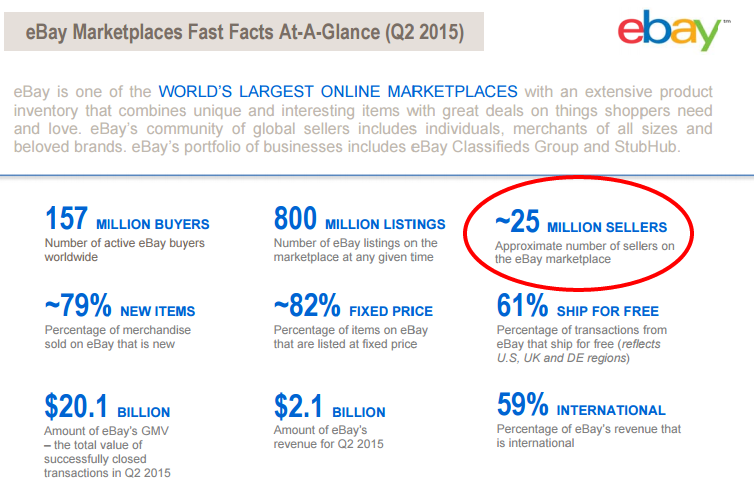 eBay has 25 million eBay sellers