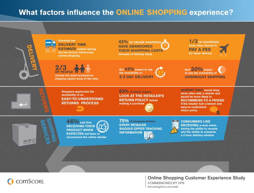 delivery time estimate is crucial to online shoppers