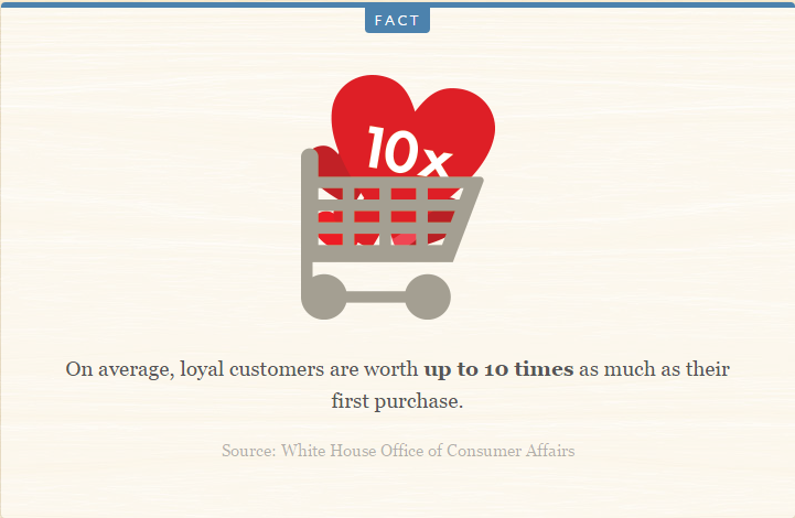loyal customer are worth 10x to the business