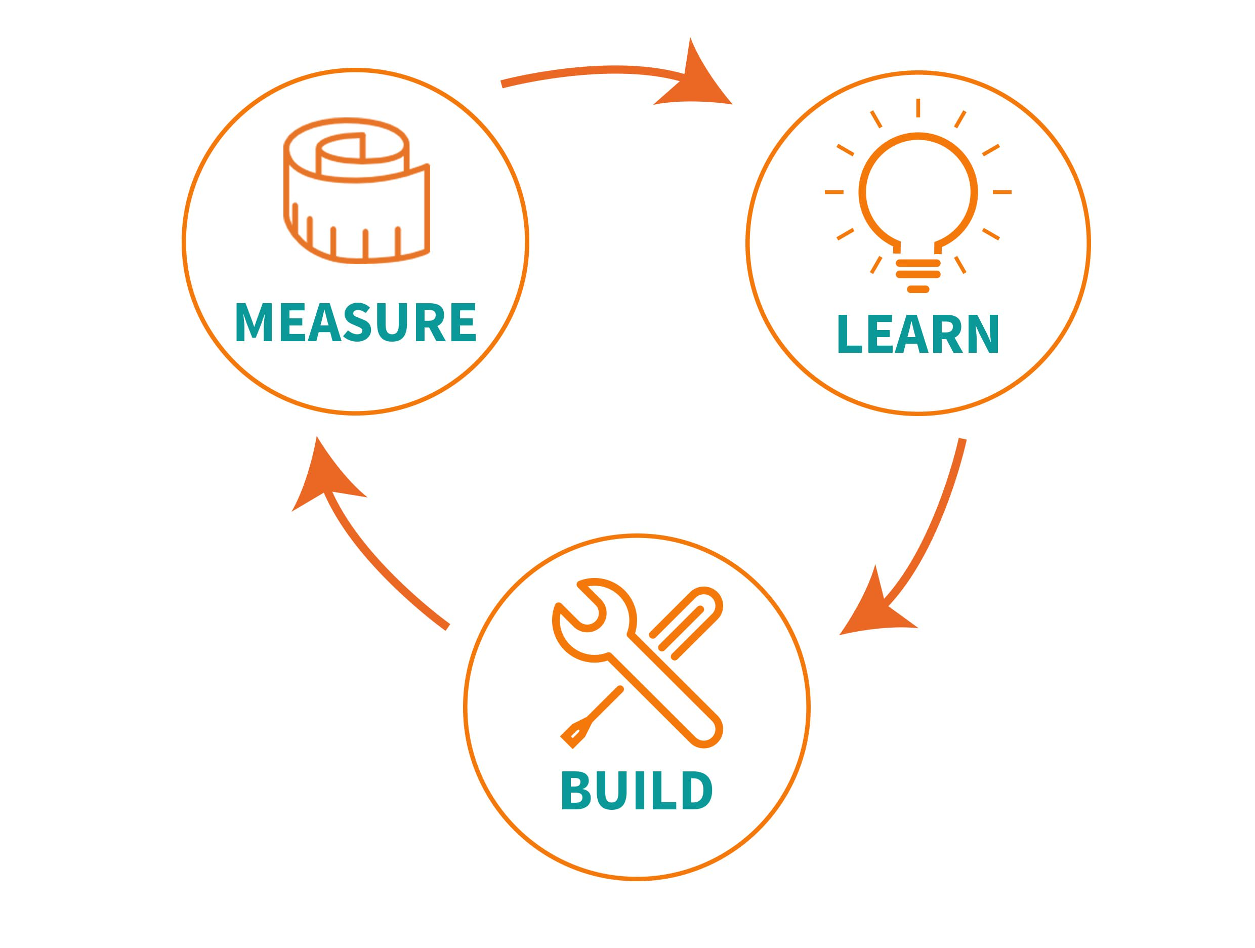 build measure learn lean startup cycle