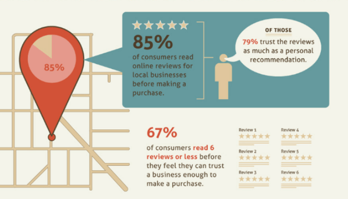 85% of consumers read online reviews before making a purchase