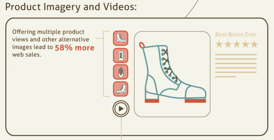 Study by vouchercloud shows that images increase eBay sales by 58%