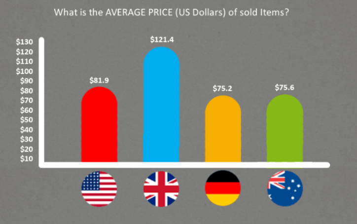 ebay average price of sold items by ebay country