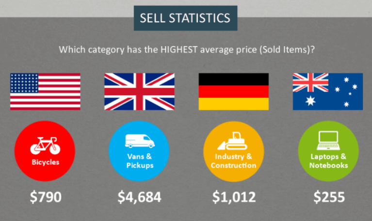 ebay categories with highest average price for sold items in the four biggest ebay markets - USA, Germany, UK, and Australia