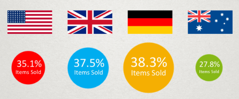 ebay sell through rates per marketplace, including the USA, UK, German and Australian markets