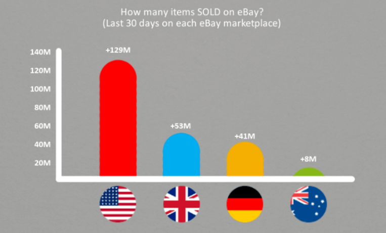 How many items sold on ebay in the last 30 days per country. Includes the four biggest ebay markets: USA, Germany, UK, Australia