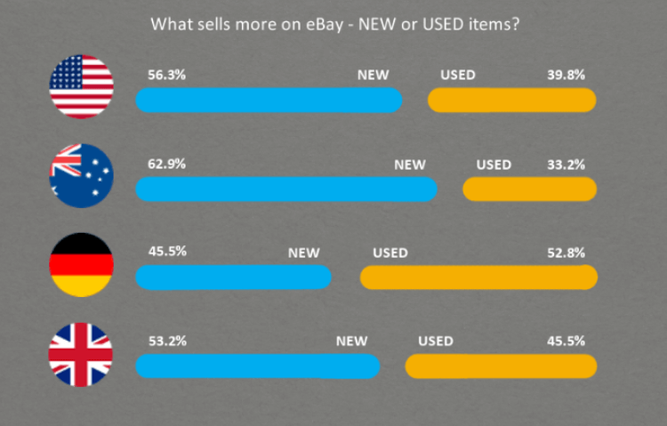 What sells more on eBay - new or used items? In the US for example 56% of sold items are new.