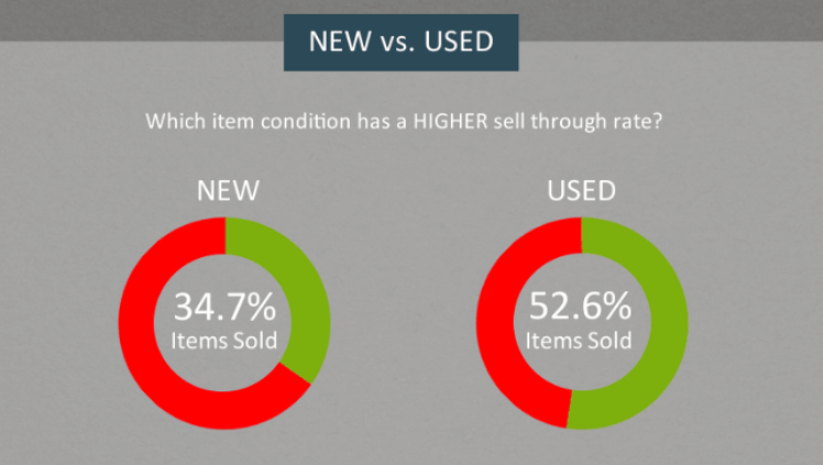 What selles more on ebay, new or used items? This graph shows that used items sell more