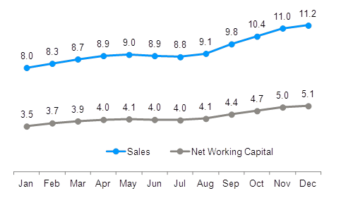 sales-net-working-capital-chart