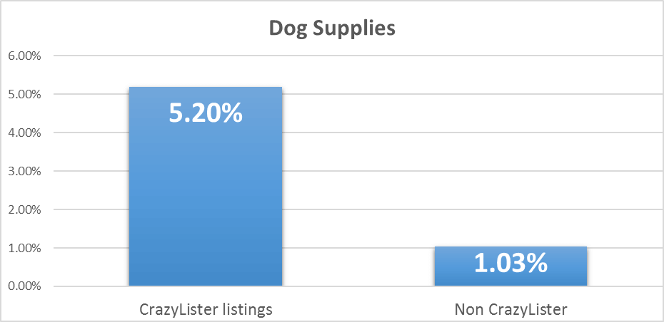 increase ebay sales in dog supplies - conversion rates for crazylister and non crazylister listings