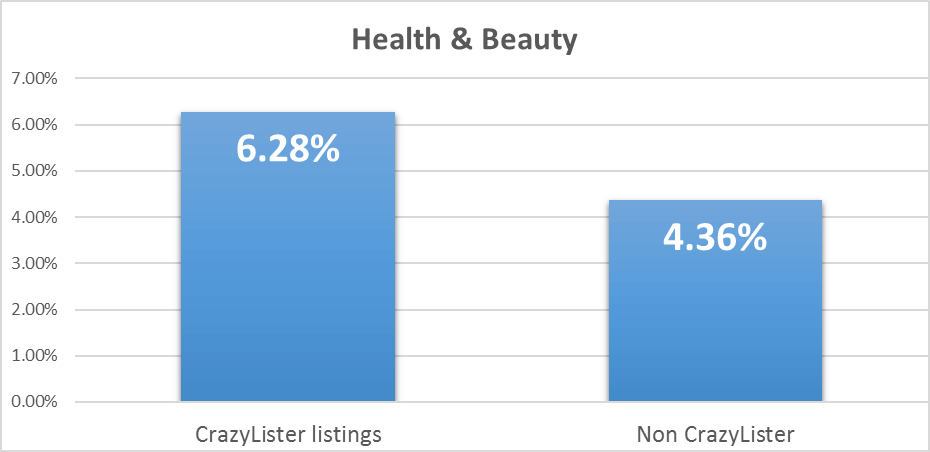 increase ebay sales in health & beauty - conversion rates for crazylister and non crazylister listings