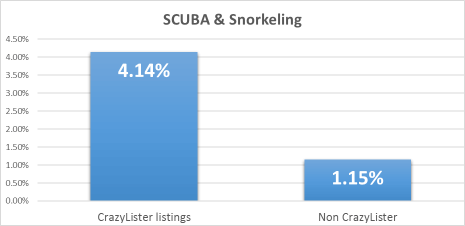 increase ebay sales in scuba - conversion rates for crazylister and non crazylister listings