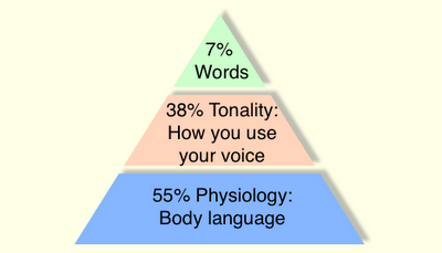 93% of human communication is non-verbal