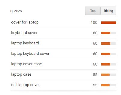 ebay title builder using google trends