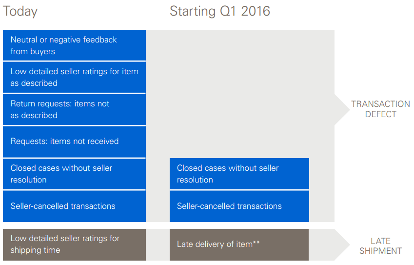 ebay fall 2015 update regarding seller standards