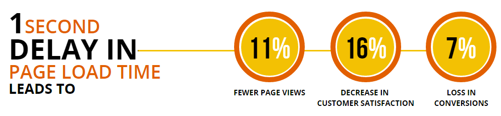 1 Second delay in page load time leads to 7% loss