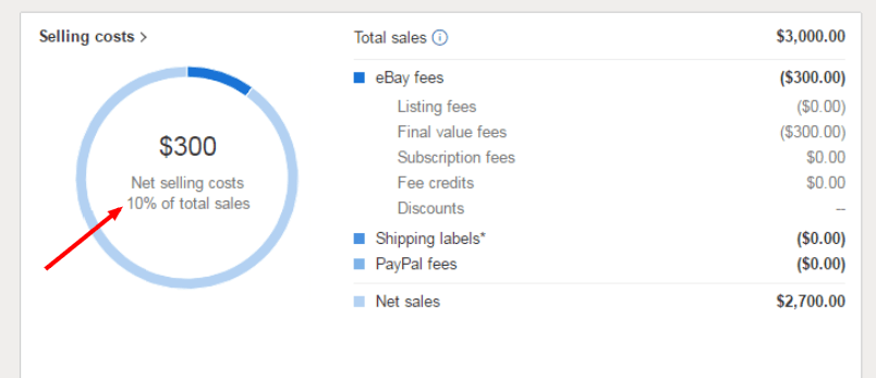 eBay seller hub - showing selling costs