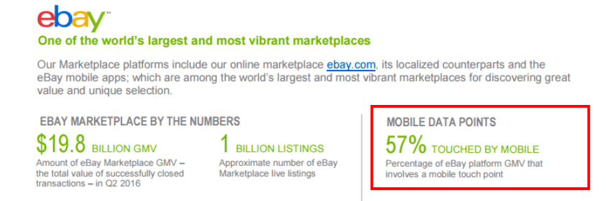 57% of eBay transactions are touched my mobile