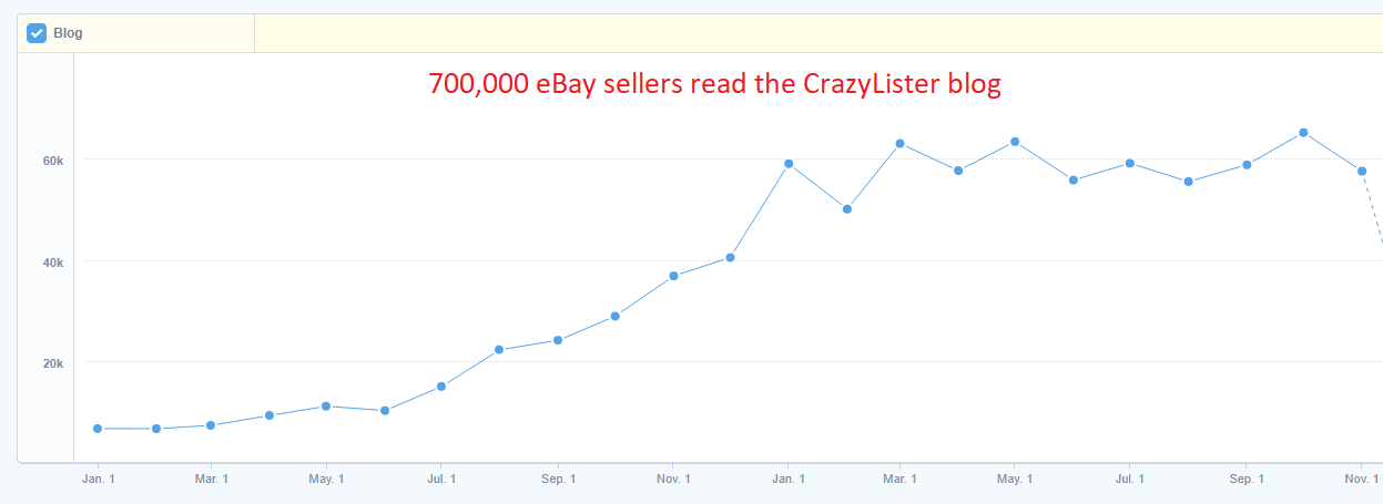 crazylister blog visitors