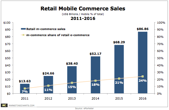 Retail Mobile Commerce Sales - part of eBay future plans