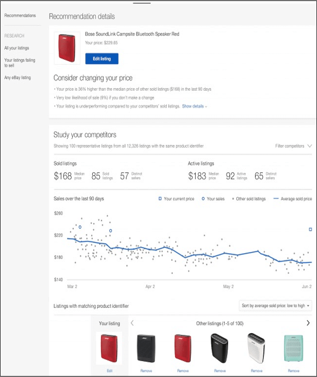 How We Used eBay Analytics to Take Our Business to the Next