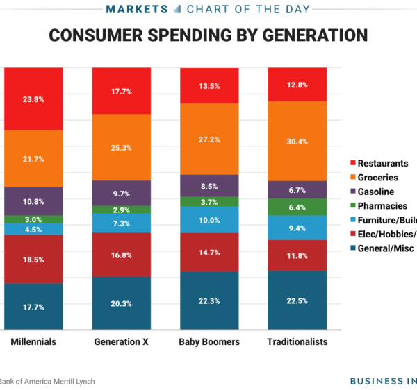 consumer spending by generation