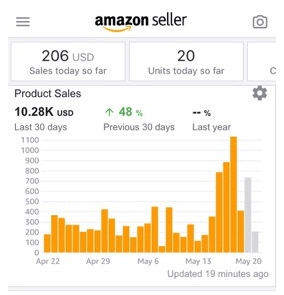 amazon success story stats