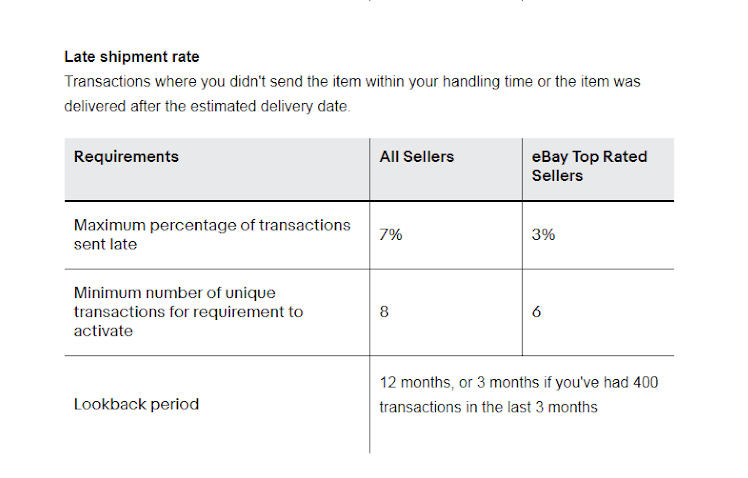 How To Become An Ebay Top Rated Seller Requirements Benefits