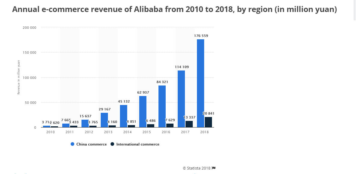 Alibaba marketplace revenue growth