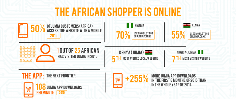 african ecommerce
