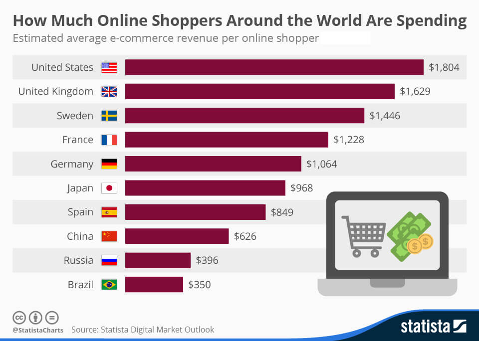 ecommerce revenue per online shopper