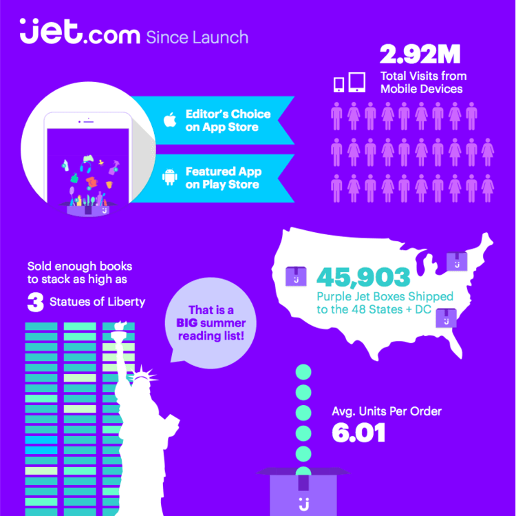 jet online marketplace