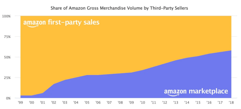 amazon third party sellers shares