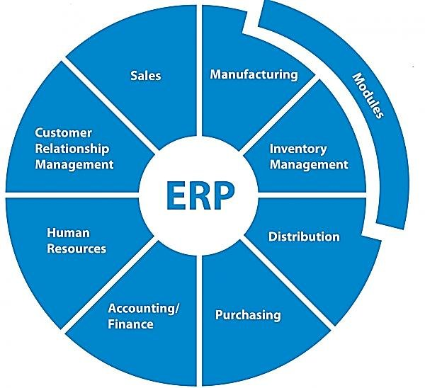 erp systems for retailers