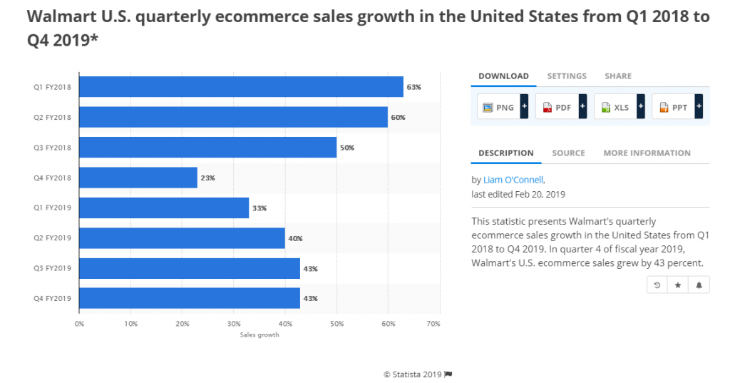 walmart marketplace growth